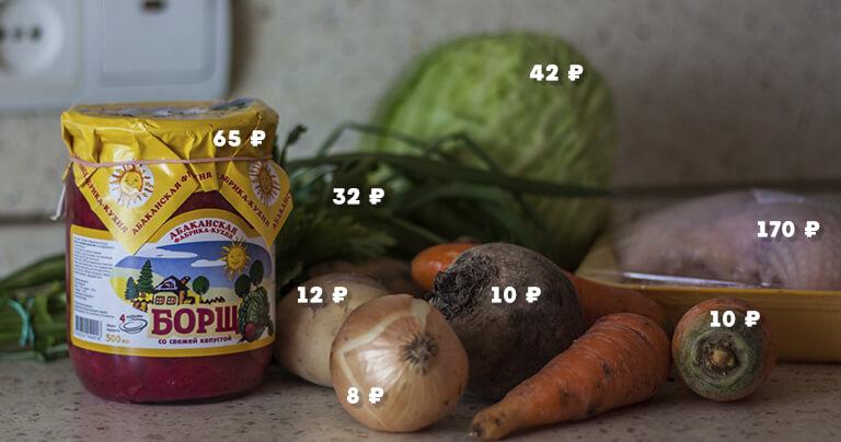 Цены на ингредиенты для борща и консервы АФК