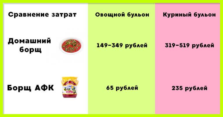 Сравнение затрат на приготовление домашнего и консервированного борща